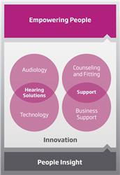 Oticon - Empowering People Chart