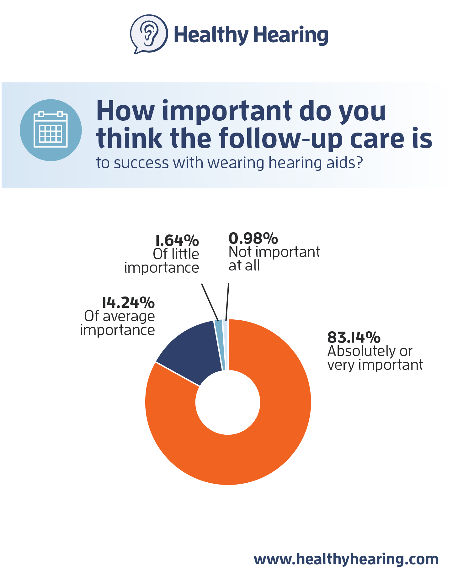 Consumers value professional care in a post-OTC hearing aid