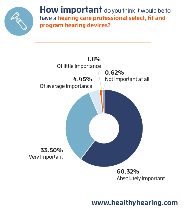survey results pie chart for how important consumer think it is to have a hearing care professional fit hearing devices