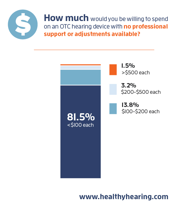 survey results bar chart for how much consumers would be willing to spend
