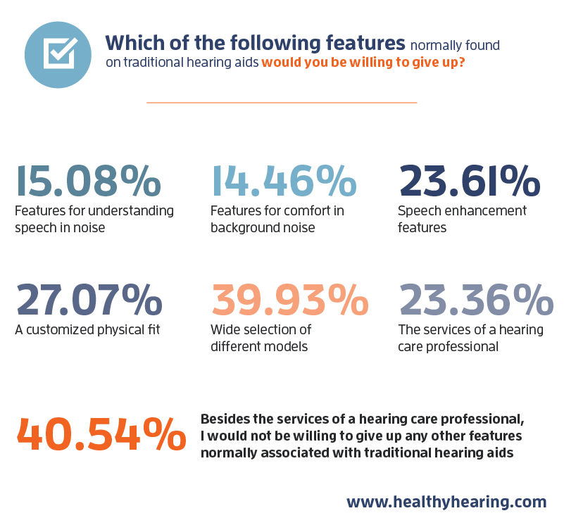 Chart of results for which traditional hearing aid features consumers would be willing to give up