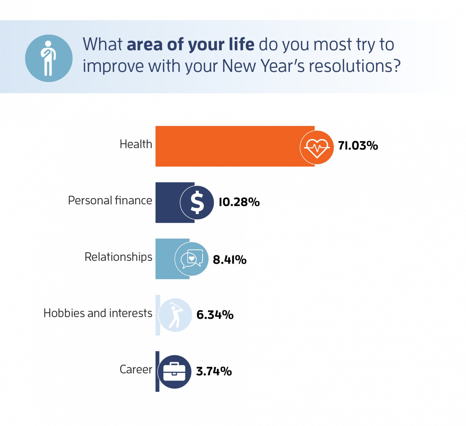 new year's resolutions survey