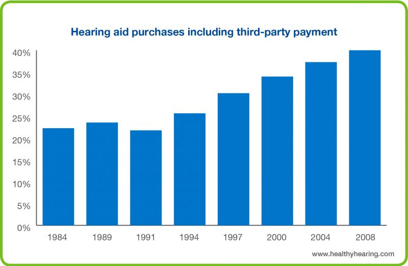 This graph shows that third-party payments for hearing aids have increased over the past 24 years.
