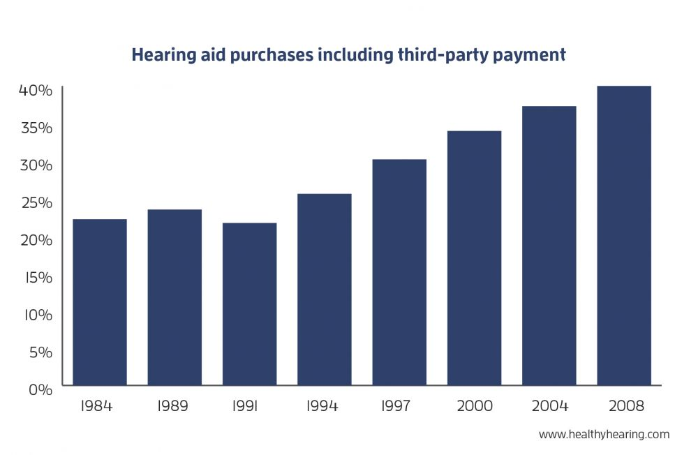 graphic of how many hearing aid purchases include 3rd party payment from 1984-2008