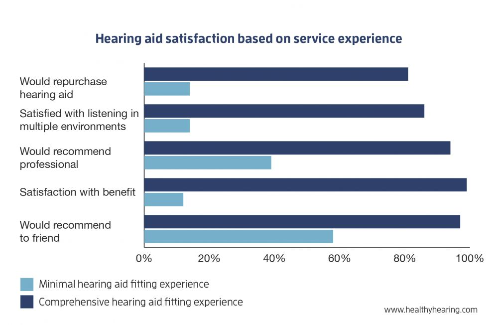 Graph of hearing aid satisfaction related to service