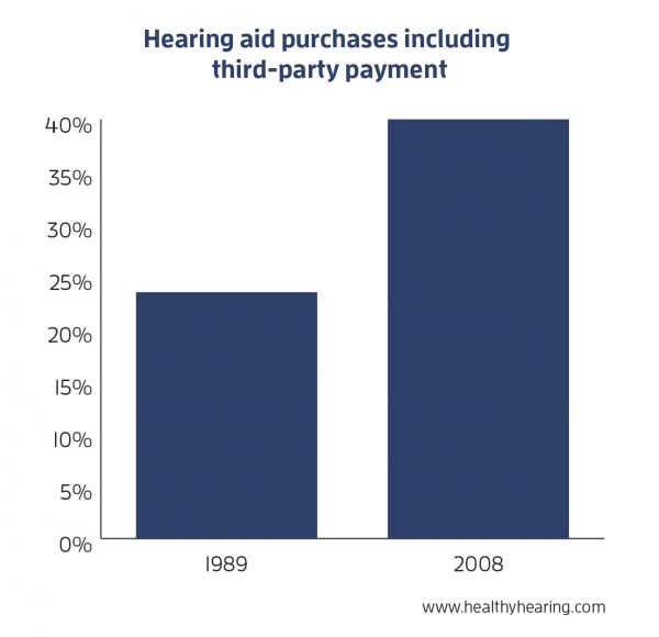 purchases that included in 3rd party in 1989 vs. 2008