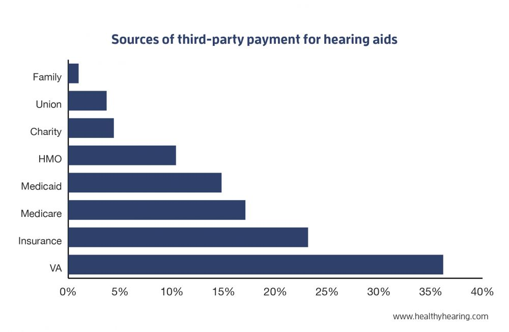 chart for sources of third-party payments for hearing aids