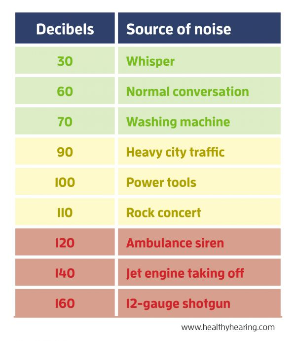 Chart of common noises and decibel levels