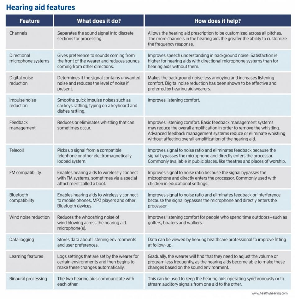 Table of hearing aid features for basic and advanced technologies