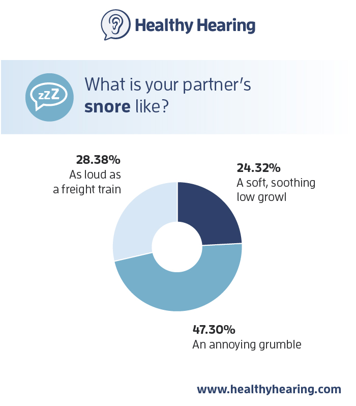 chart showing survey results