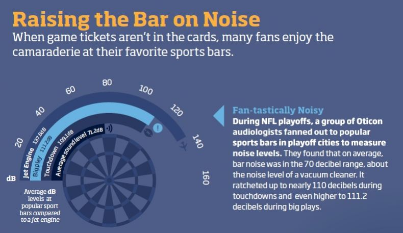 Sports bars are noisy during the Super Bowl.
