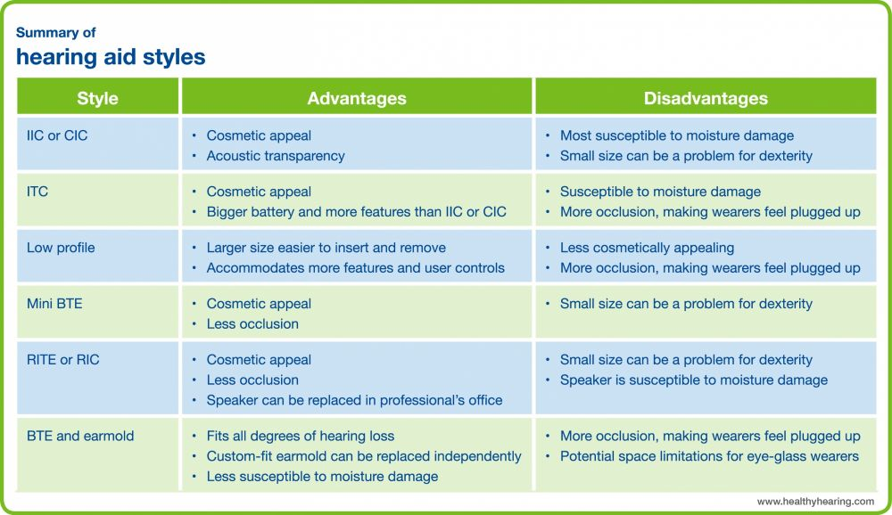 This chart summarizes the advantages and disadvantages of different hearing aid styles.