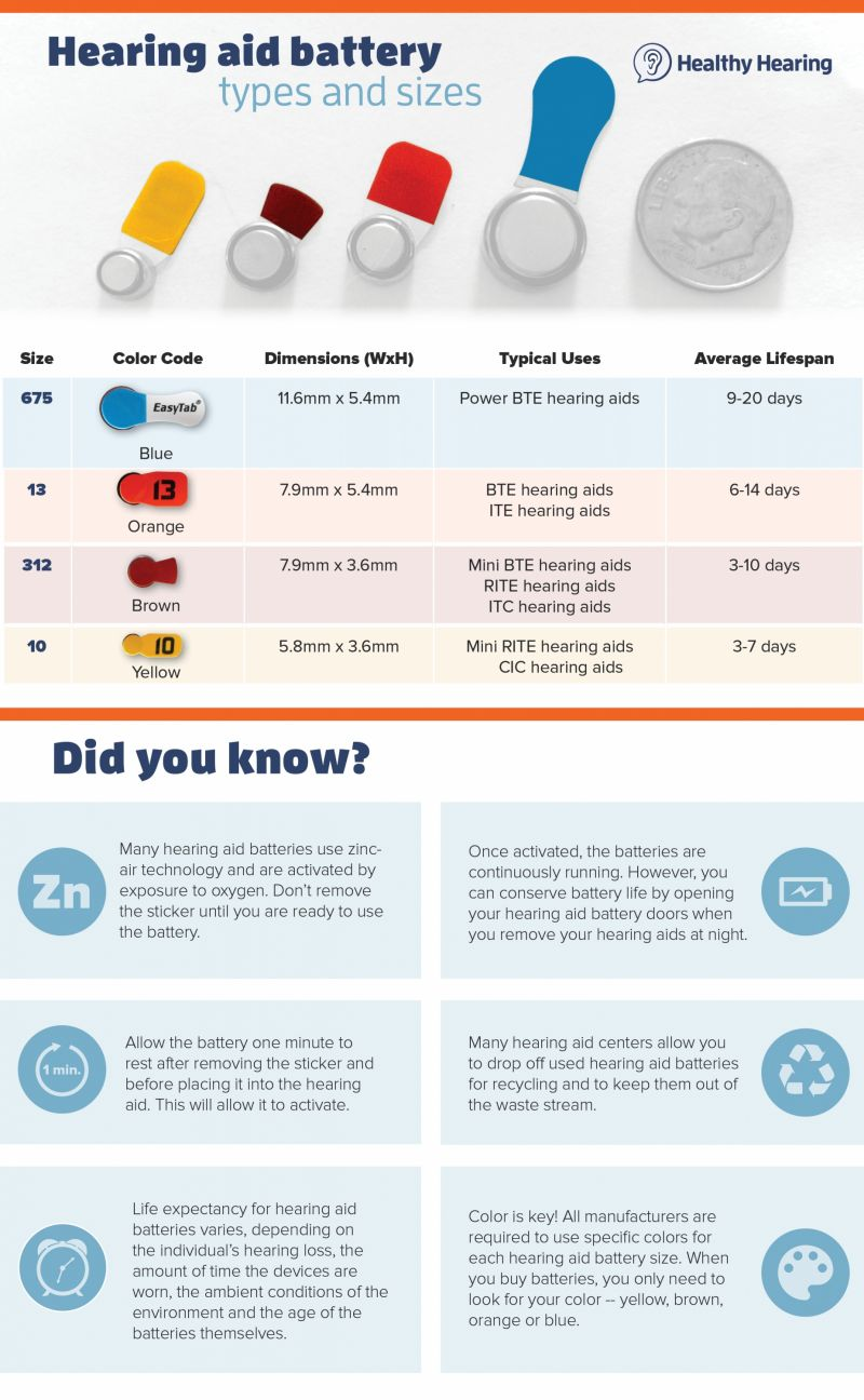 Hearing Aid Battery Types And Sizes Cheap Facts Tips