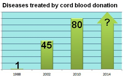 cord blood graph