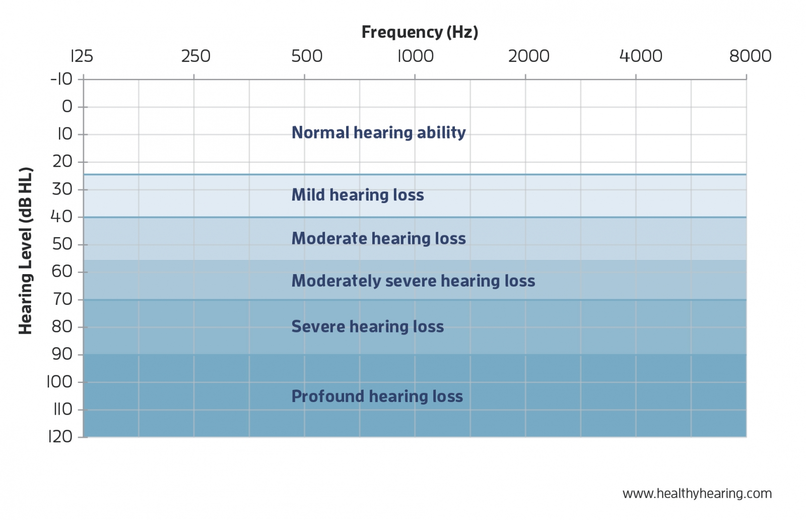 audiogram showing degrees of hearing loss