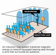 An electromagnetic field can be set up in a room by use of an induction loop.