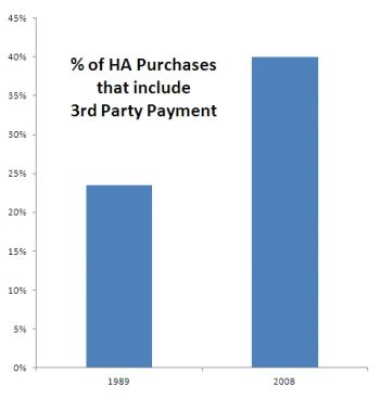 The percentage of hearing aid purchases that include 3rd party payment has increased over the years.