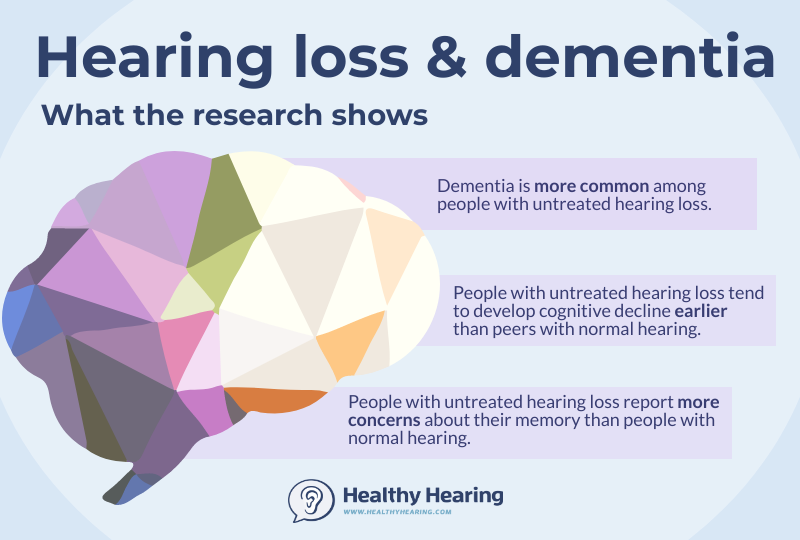 Illustration with three key facts about hearing loss and Alzheimer's and dementia.