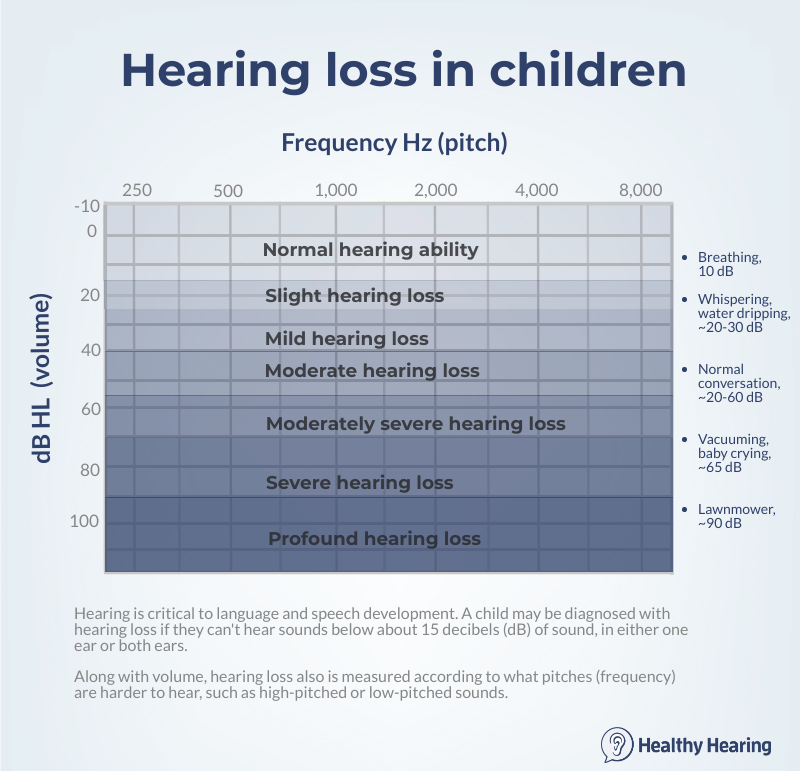 Audiogram showing children's hearing loss plotted on a chart.