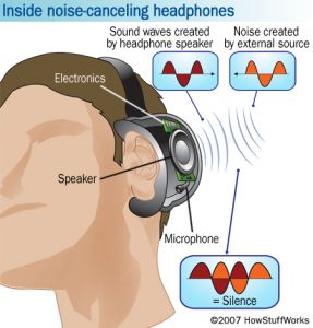 The anatomy of noise-canceling headphones.