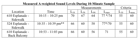 french quarter balcony noise level