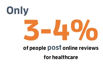 3-4% of people post online reviews for healthcare