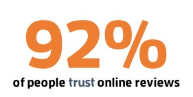 92% of people trust online reviews